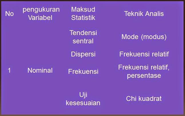 Jenis Data Dan Pemilihan Analisis Statistik Uji Statistik