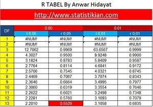 Membuat R Tabel Dalam Excel Tabel R Uji Statistik