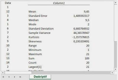 Penjelasan Analisis Deskriptif Dan Tutorialnya Dengan Excel Uji Statistik