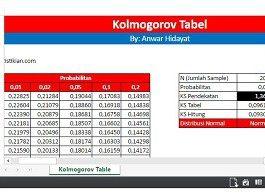 Tabel Kolmogorov