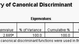 Cara Interprestasi Output Analisis Diskriminan
