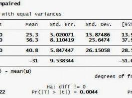 Tutorial Independen T Test STATA