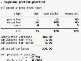 Wilcoxon Signed Rank Test dengan Software STATA