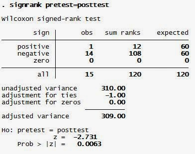 Wilcoxon Signed Rank Test dengan Software STATA
