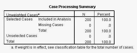 Interprestasi Regresi Logistik Dengan Spss Uji Statistik