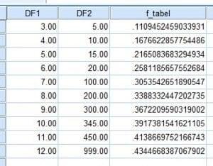 F Tabel Lengkap Beserta Cara Mencari Dan Membacanya Uji Statistik