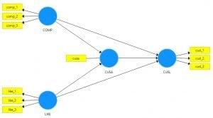 Model Hubungan dalam PLS SEM