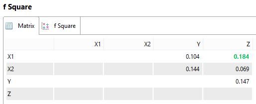 Hasil analisis F Square PLS SEM