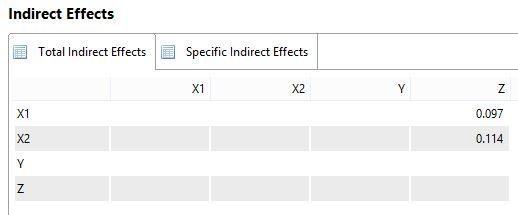 Indirect Effects atau Pengaruh Tidak Langsung