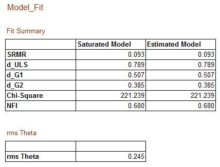 Model Fit dalam Partial Least Square