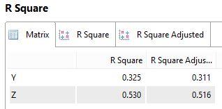 R Square dan Adjusted R Square