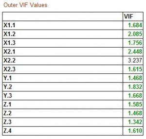 VIF Indikator