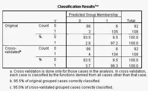 Analisis Diskriminan SPSS Classification Results