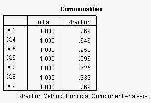 Communalities 2
