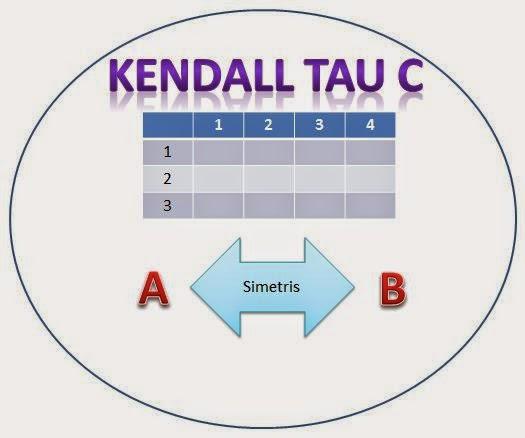 Jenis Uji Korelasi  Kendall Tau C