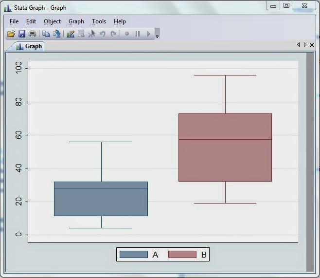 Homogenitas STATA Boxplot Output