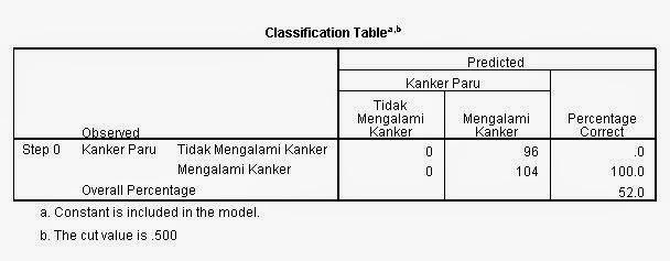 Classification Table Block 0 Regresi Logistik
