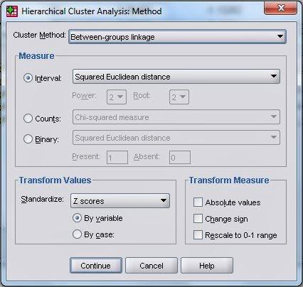 Method Cluster Analisis