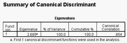 Interprestasi Output Analisis Diskriminan