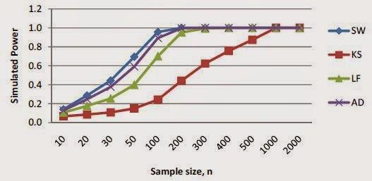 Grafik Uji Normalitas pada Distribusi Gamma (4,5)