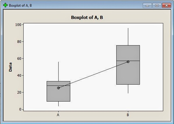 Independen T Test Minitab Boxplot