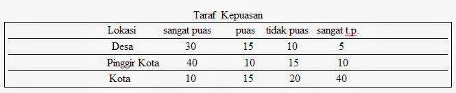 Tabel Koefisien Cramer