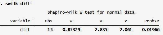 Uji Wilcoxon Signed Rank Test dengan STATA: Shapiro Wilk