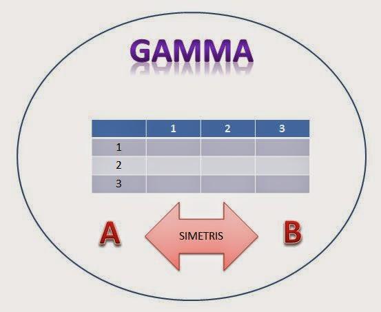 Jenis Uji Korelasi Gamma