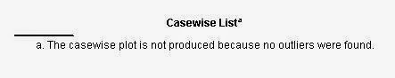 Casewise Diagnostics Regresi Logistik