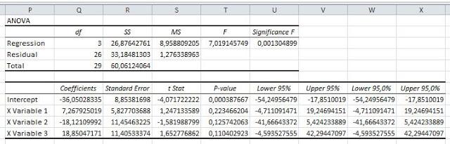 Output Uji Park dengan Excel