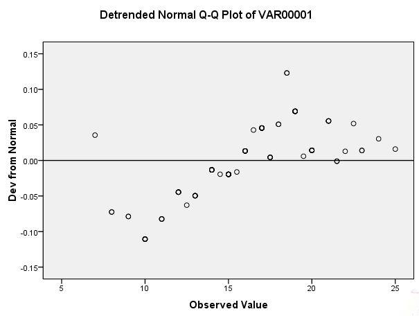Tutorial Uji Normalitas Dengan Spss Lengkap Uji Statistik