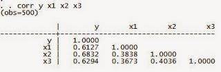 Multikolinearitas Data Panel dengan STATA