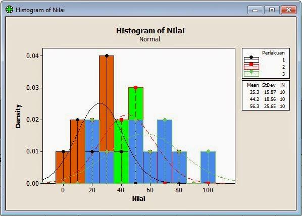 Histogram Output Kruskall Wallis dengan Minitab