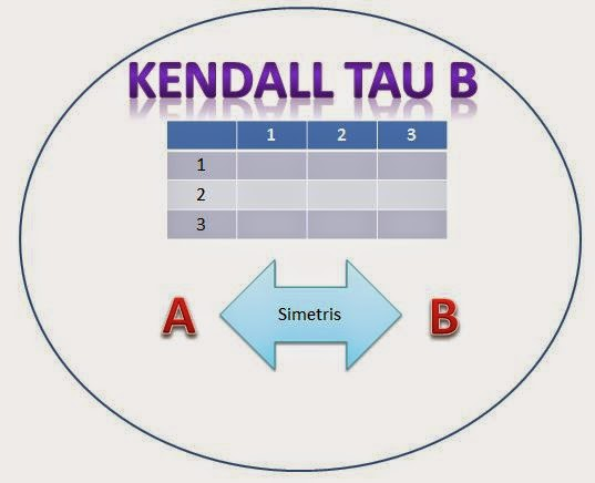Jenis Uji Korelasi  Kendall Tau B