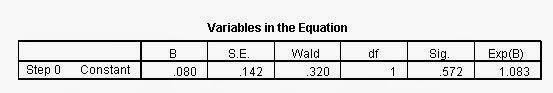 Variables In The Equation Block 0 Regresi Logistik