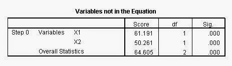 Variables Not In The Equation Block 0 Regresi Logistik