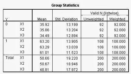 Analisis Diskriminan SPSS Group