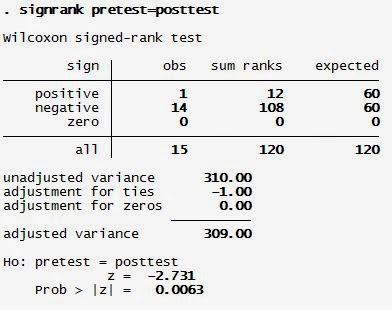 Wilcoxon Signed Rank Test dengan STATA