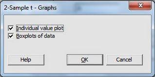 Independen T Test Minitab Graph