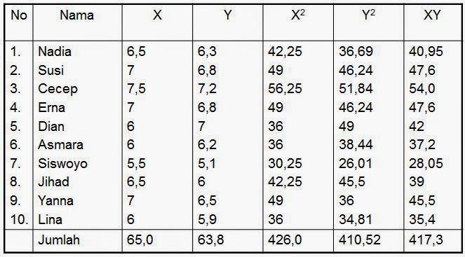 Tabel Validitas dengan Angka Kasar