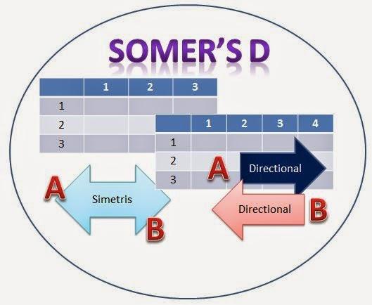 Jenis Uji Korelasi Somer's D
