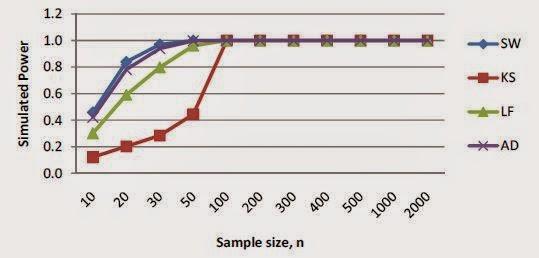 Grafik Uji Normalitas pada Distribusi Asimetris Gamma (1,5)