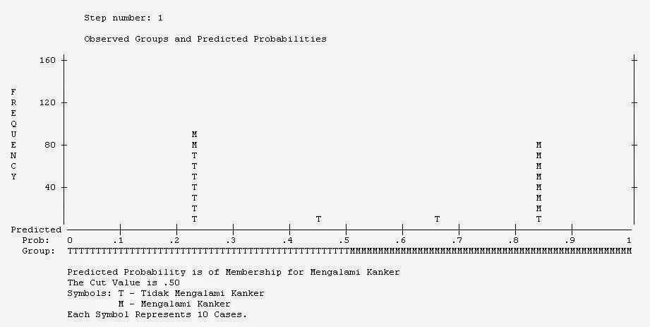 Classification Plot Regresi Logistik