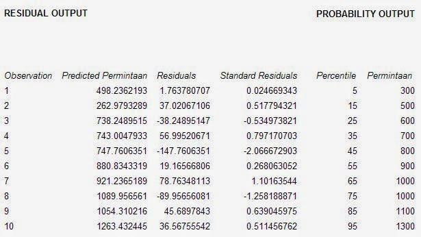 Output Residual Penjelasan Uji Regresi Excel