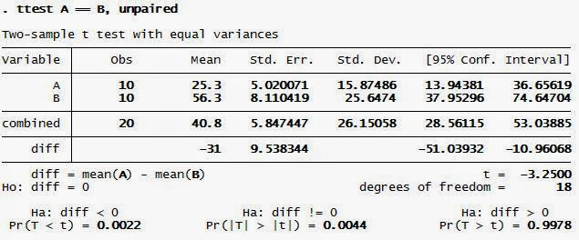Independen T Test STATA Output