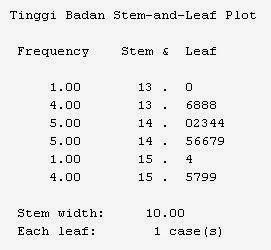Stem-leaf Student T Test