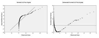 Normal QQ dan Detrend QQ dengan Distribusi Data Tidak Normal