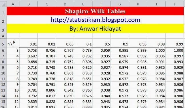 Tabel p value Shapiro Wilk