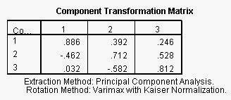 Interprestasi Analisis Faktor