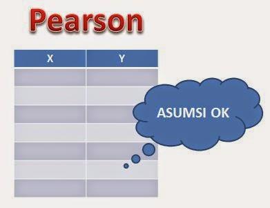 Jenis Uji Korelasi Pearson